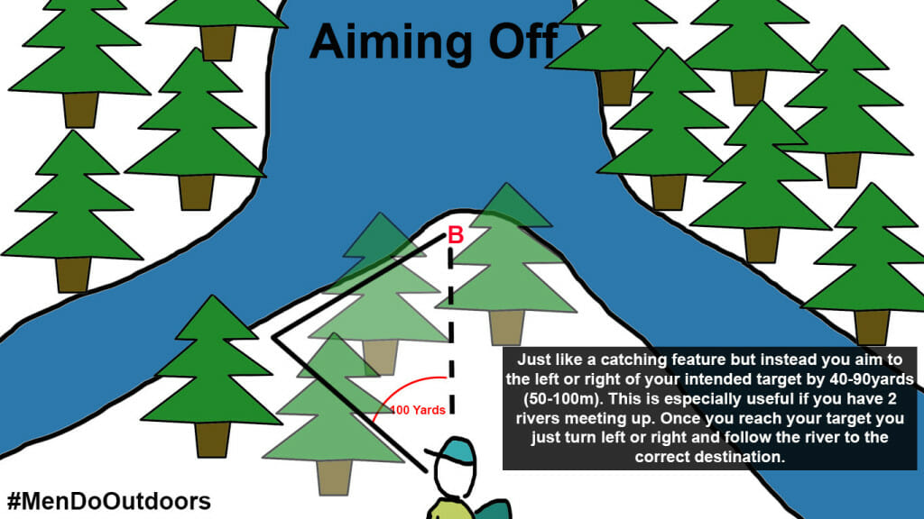 Aiming Off