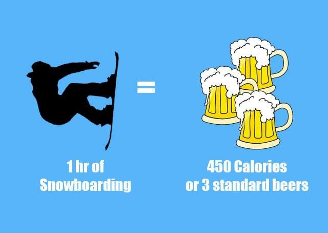 Snowboarding calories